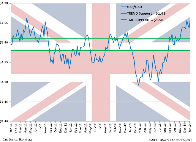 Bullish UK Charts - vv. pound