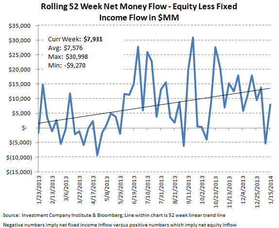 ICI Fund Flow Survey - Equity Flow Rebounds Strongly paired with Slight Bond Inflows - ICI chart 10
