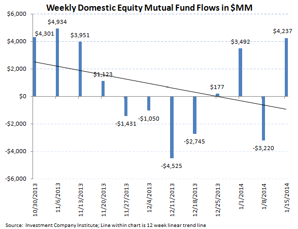 ICI Fund Flow Survey - Equity Flow Rebounds Strongly paired with Slight Bond Inflows - ICI chart 3