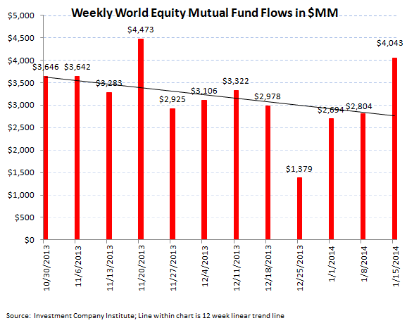 ICI Fund Flow Survey - Equity Flow Rebounds Strongly paired with Slight Bond Inflows - ICI chart 4