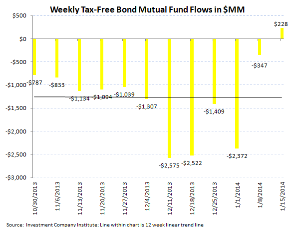 ICI Fund Flow Survey - Equity Flow Rebounds Strongly paired with Slight Bond Inflows - ICI chart 6
