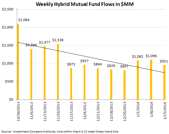 ICI Fund Flow Survey - Equity Flow Rebounds Strongly paired with Slight Bond Inflows - ICI chart 7