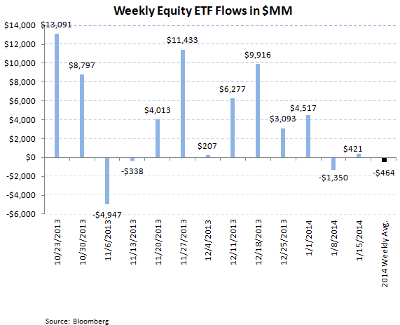 ICI Fund Flow Survey - Equity Flow Rebounds Strongly paired with Slight Bond Inflows - ICI chart 8