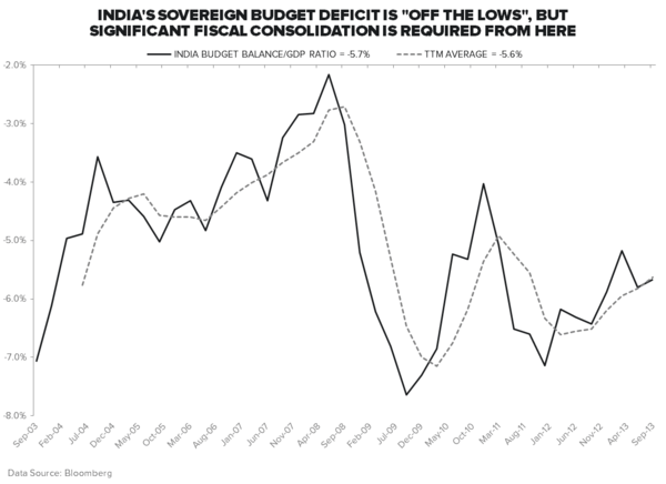 FIRST DOWN, INDIA - Budget Balance