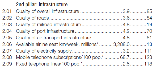 FIRST DOWN, INDIA - Infrastructure