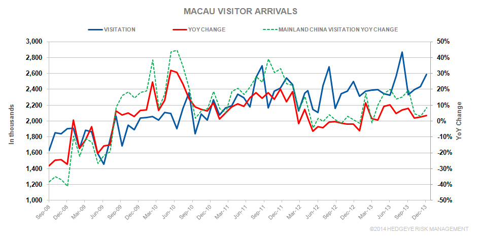 THE M3:  VISITOR ARRIVALS; MELCOLOT - MA