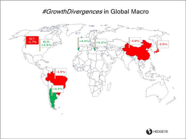 Got #GrowthDivergences Yet? - Growth Div