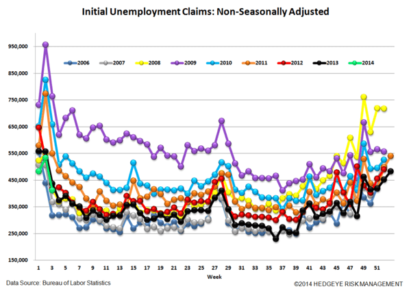 INITIAL CLAIMS: NFP CONFUSION BREEDS CONTEMPT ... TWO WEEKS TILL CLARITY - 5