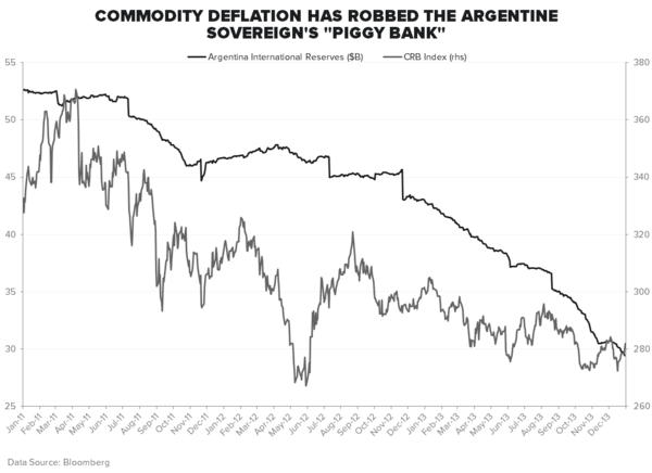 ARGENTINE DEFAULT 2.0? - FX Reserves