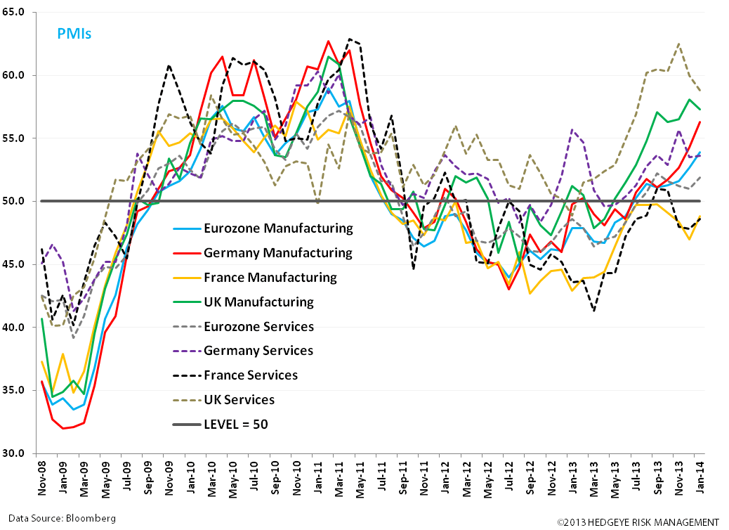 Euro Flash PMIs Strong; Spain Encouraging - bb. pmis