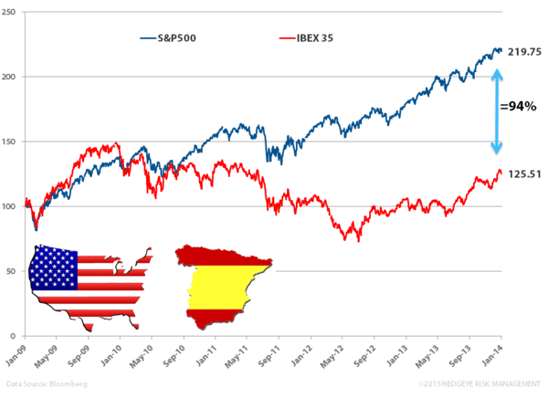 Euro Flash PMIs Strong; Spain Encouraging - bbb. spain vs usa