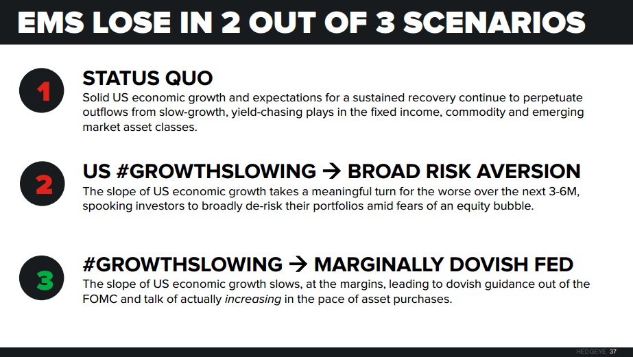 Emerging Markets: Were You Prepared? - Global Macro Scenarios
