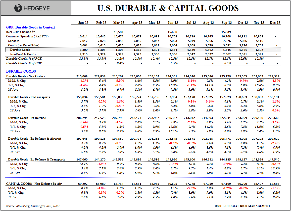 No Silver Linings: December Durable Goods - Durable Goods