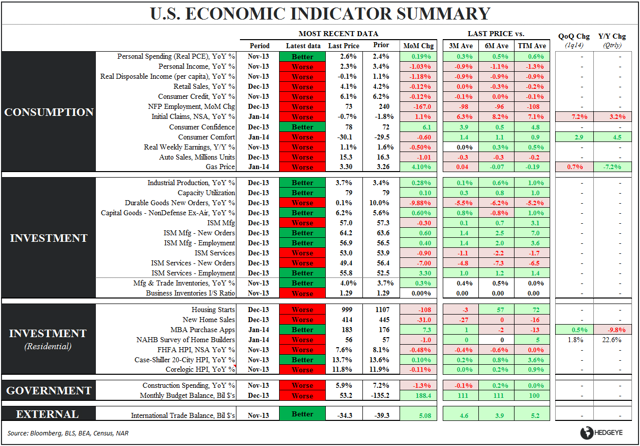 No Silver Linings: December Durable Goods - Eco Table 012814