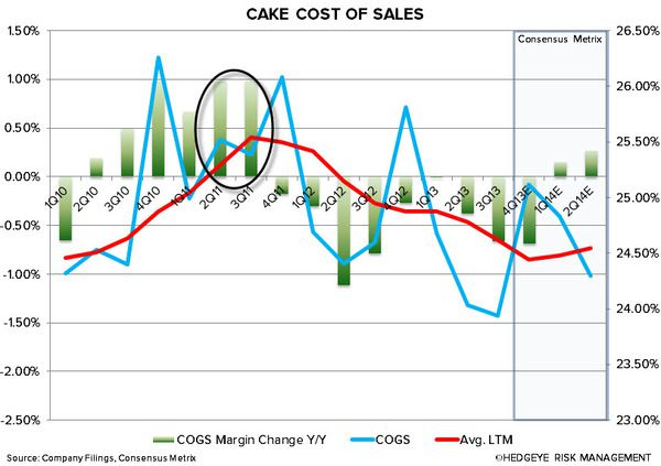 CAKE: DAIRY PRICES RISING - chart4
