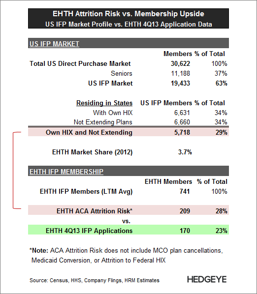 EHTH: New Short Idea - EHTH   IFP Market ACA Attirtion Risks