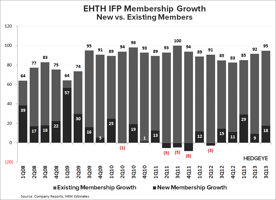 EHTH: New Short Idea - EHTH   IFP new vs. existing