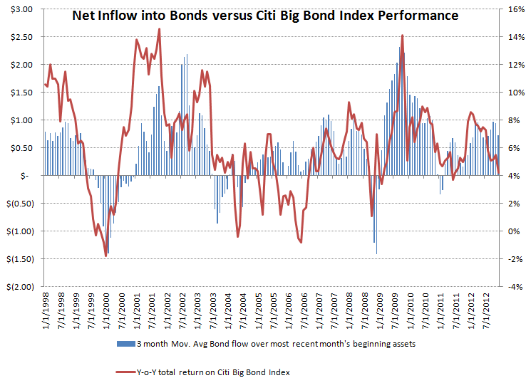 ICI Fund Flow Survey - Equity Fund Follow Through...Fixed Income Flat Lines - ICI chart 10