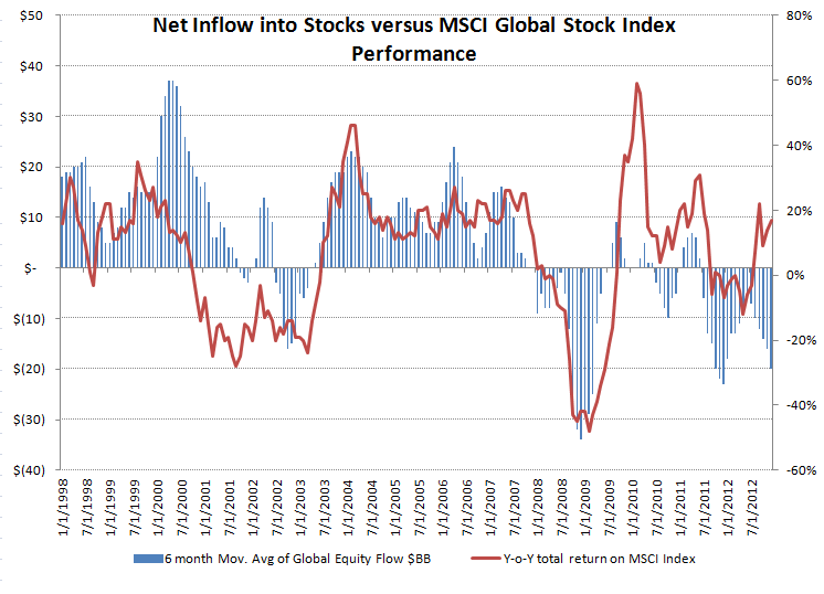 ICI Fund Flow Survey - Equity Fund Follow Through...Fixed Income Flat Lines - ICI chart 11
