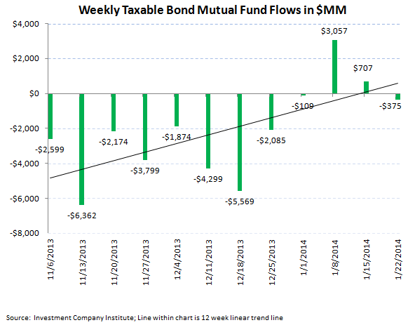 ICI Fund Flow Survey - Equity Fund Follow Through...Fixed Income Flat Lines - ICI chart 4