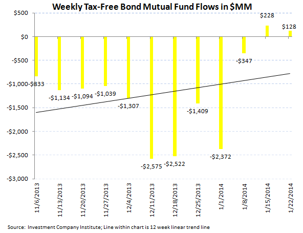 ICI Fund Flow Survey - Equity Fund Follow Through...Fixed Income Flat Lines - ICI chart 5