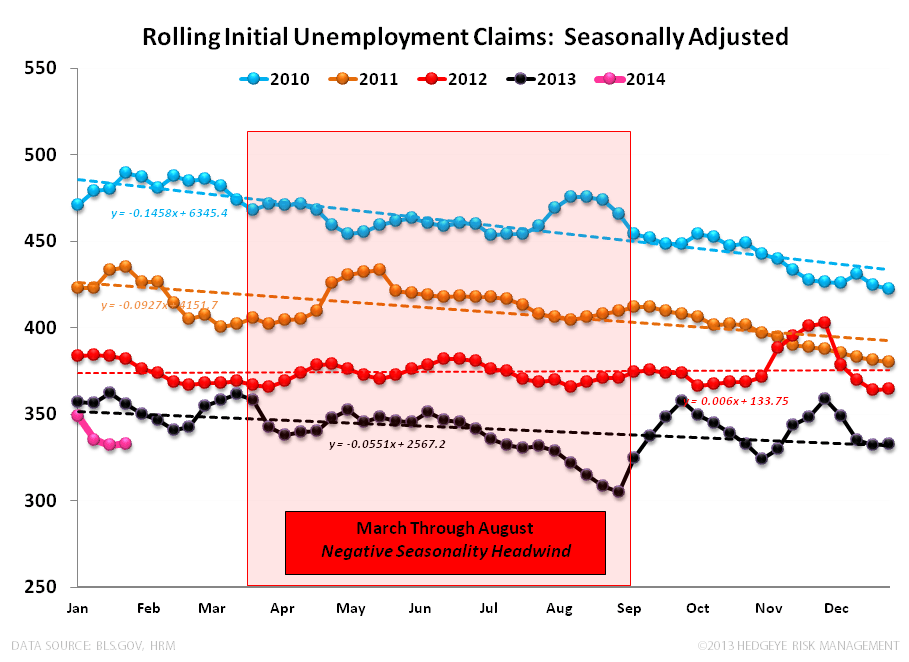 FERTILE FODDER:  4Q13 GDP & INITIAL CLAIMS  - CLAIMS SA 012913