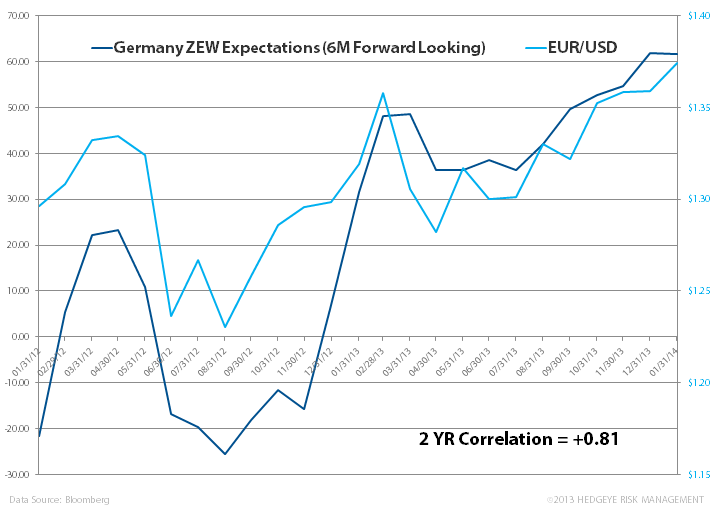 Just Charts: Bullish Germany - z. 7