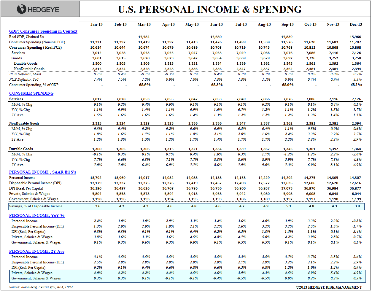INCOME, SPENDING & CONFIDENCE: QUICK THOUGHTS - Income   Spending Table Dec
