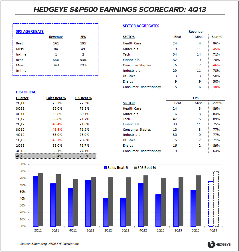 4Q13 EARNINGS SCORECARD:  PRETTY FROM FAR - BM Table 013014