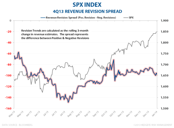 4Q13 EARNINGS SCORECARD:  PRETTY FROM FAR - SPX Revision Spread