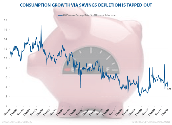 CHART OF THE DAY: US Savings Plummet  - Savings Rate