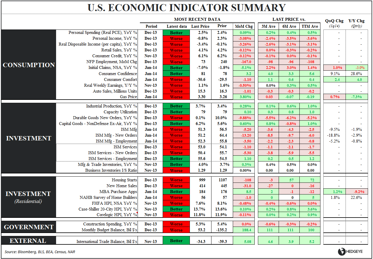 ISM: THE MORNING AFTER - Eco Summary Table 020314