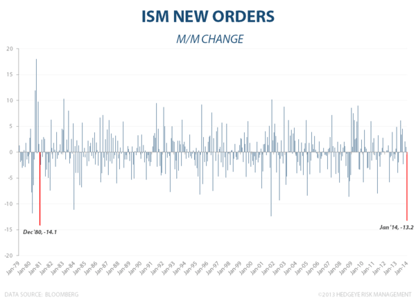 ISM: THE MORNING AFTER - ISM New Orders