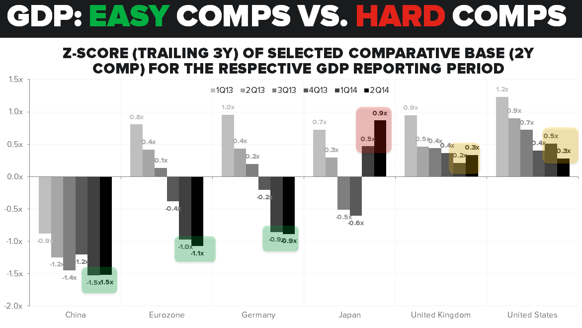 CHART OF THE DAY: GDP: Easy Comps vs. Hard Comps - GDP Comps