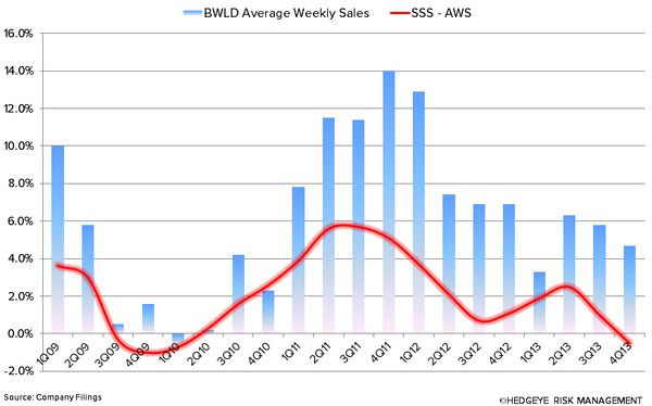 BWLD: PULLIN' OUT THE PLAYBOOK ON THE SHORT SIDE - bwld aws