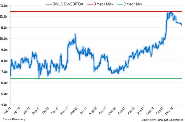 BWLD: PULLIN' OUT THE PLAYBOOK ON THE SHORT SIDE - bwld ev ebitda