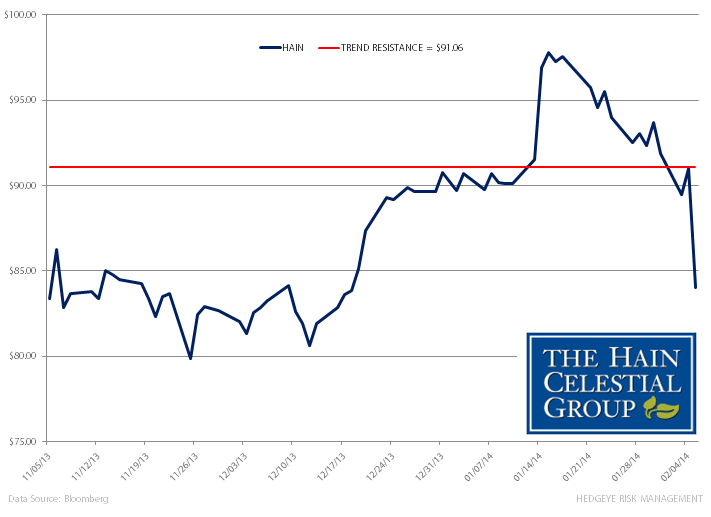 HAIN – Gross Margin Headwinds Sting? - a. hain ch
