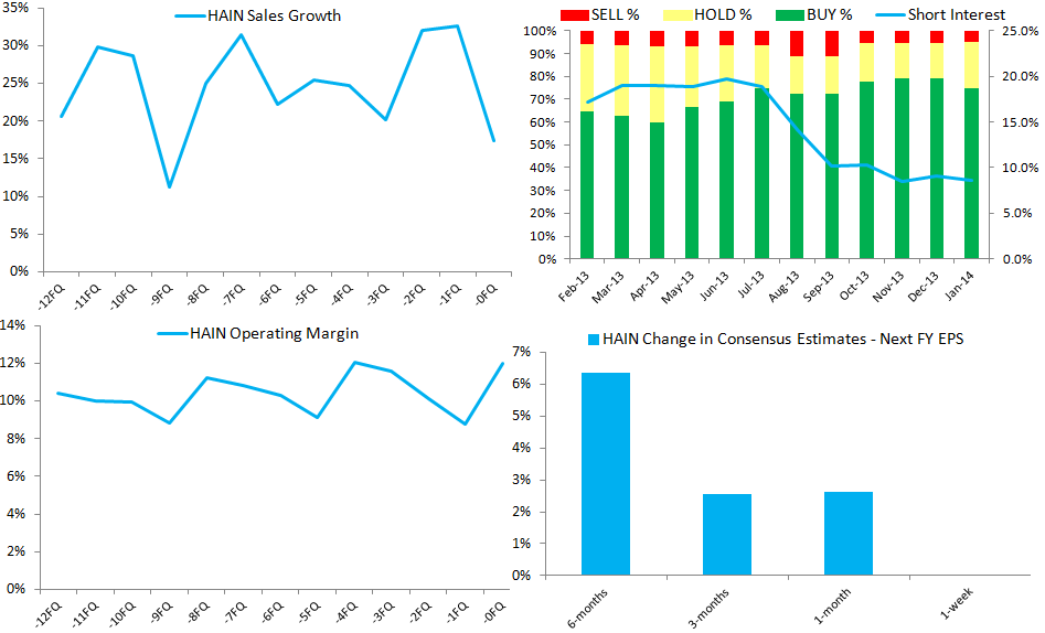 HAIN – Gross Margin Headwinds Sting? - z.price diverg