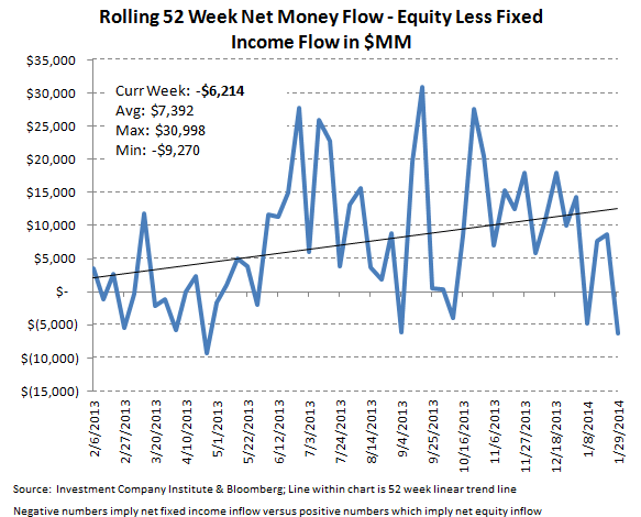 ICI Fund Flow Survey - Retail Mutual Funds Inflow While ETFs Reflect Global Jitters - ICI chart12