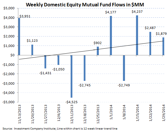 ICI Fund Flow Survey - Retail Mutual Funds Inflow While ETFs Reflect Global Jitters - ICI chart3