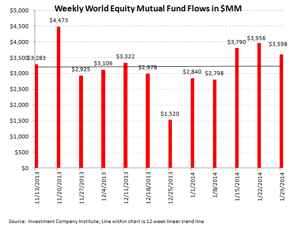 ICI Fund Flow Survey - Retail Mutual Funds Inflow While ETFs Reflect Global Jitters - ICI chart4
