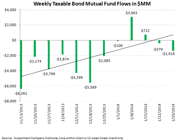 ICI Fund Flow Survey - Retail Mutual Funds Inflow While ETFs Reflect Global Jitters - ICI chart5