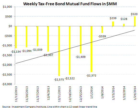 ICI Fund Flow Survey - Retail Mutual Funds Inflow While ETFs Reflect Global Jitters - ICI chart6