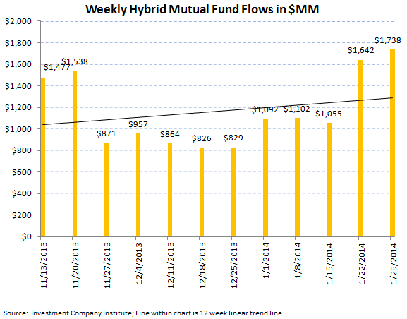 ICI Fund Flow Survey - Retail Mutual Funds Inflow While ETFs Reflect Global Jitters - ICI chart7