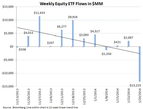 ICI Fund Flow Survey - Retail Mutual Funds Inflow While ETFs Reflect Global Jitters - ICI chart8