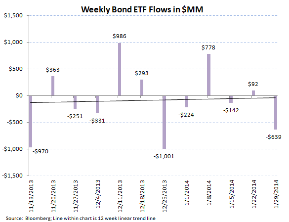 ICI Fund Flow Survey - Retail Mutual Funds Inflow While ETFs Reflect Global Jitters - ICI chart9