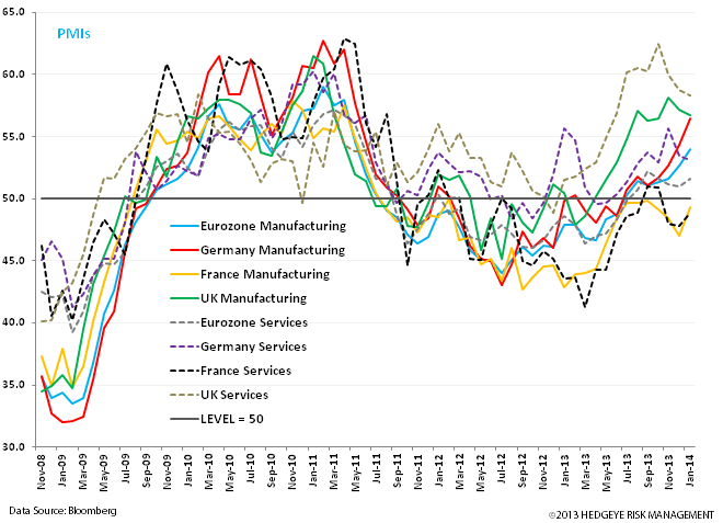 European Research Bullish; Quant Bearish - aa. pmis