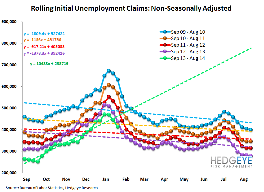 INITIAL CLAIMS: SLOWING MODESTLY, BUT STILL IMPROVING - 12