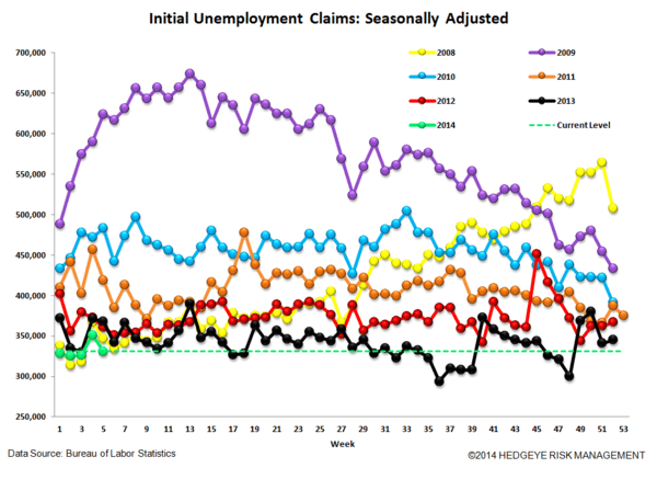 INITIAL CLAIMS: SLOWING MODESTLY, BUT STILL IMPROVING - 4