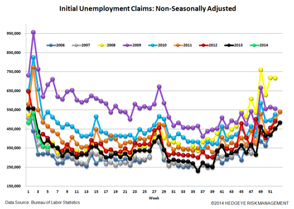 INITIAL CLAIMS: SLOWING MODESTLY, BUT STILL IMPROVING - 5